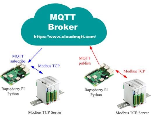 利用樹莓派的PYTHON 程式與免費的MQTT 中繼服務達到無固定IP 的MODBUS